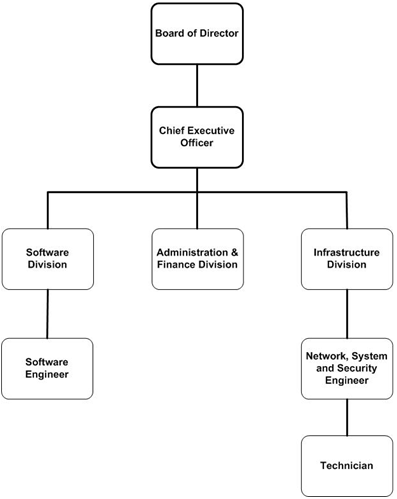 Organizational Structure | Link Unify, Bhutan for